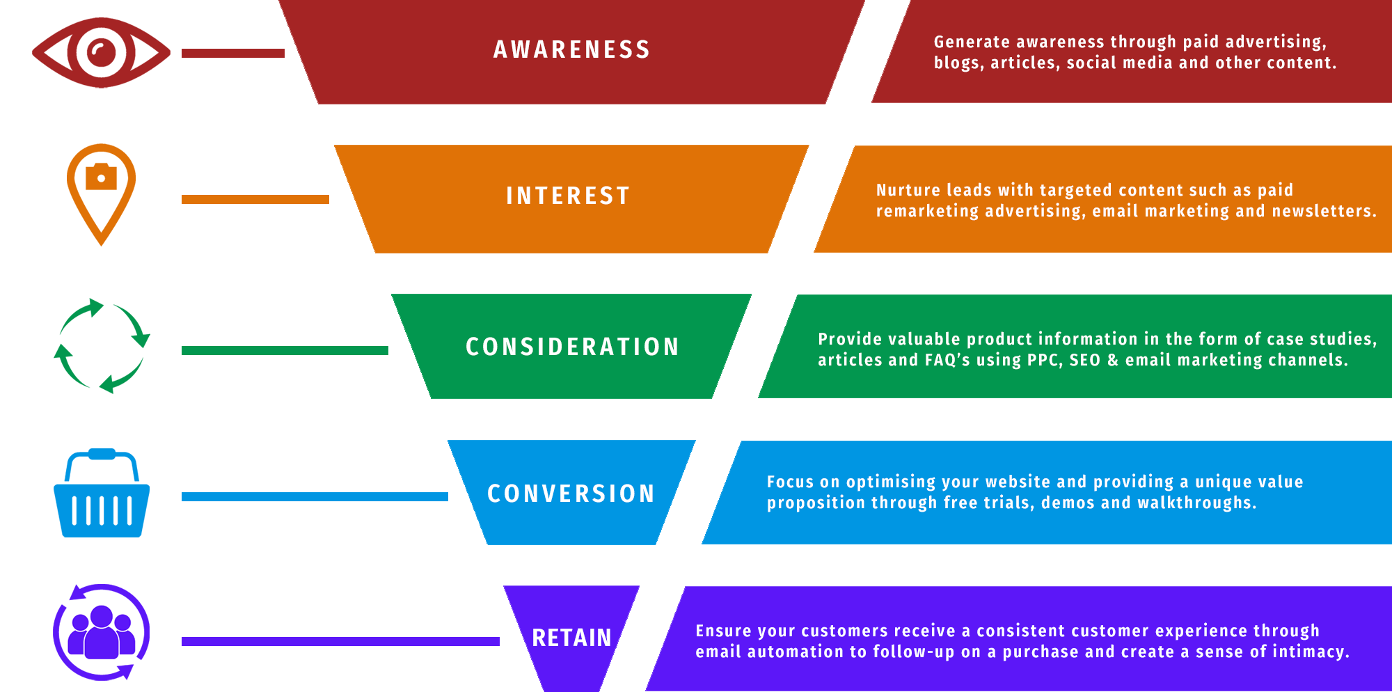 Digital Marketing Automation Funnel